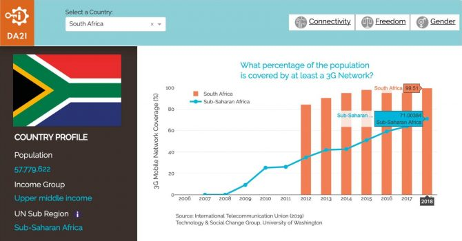 A teal and orange graph illustrating the percentage of the population covered by at least a 3G network from 2006-2018 in South Africa