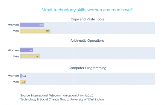 A purple and yellow graph displaying what technology skills women and men have (copy and paste tools, arithmetic operations, and computer programming).