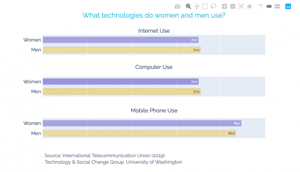 A purple and yellow graph illustrating what technologies women and men use (internet use, computer use, and mobile phone use).