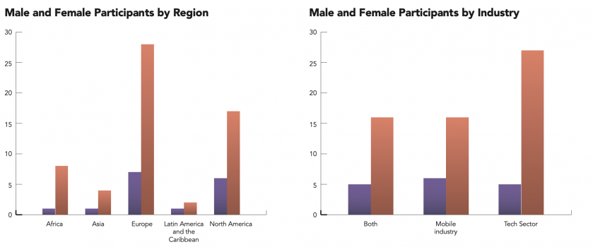A graph illustrating the percentages of survey respondents by region and by occupation industry, broken down by male and female survey respondents.